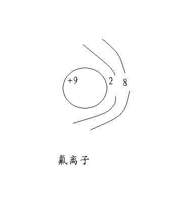 氟离子和氢氧根离子的核外电子排布规律(电子排布图)图片