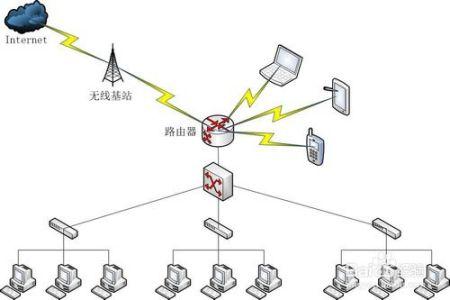 拓扑_附:网络拓扑图