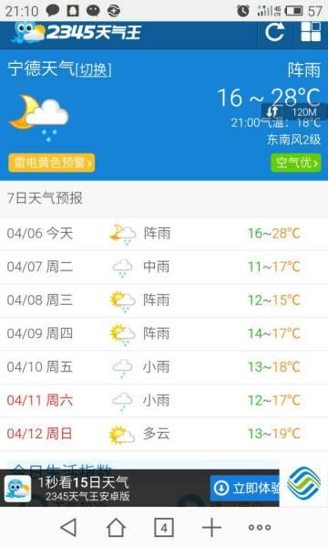 宁德4月6日天气预报