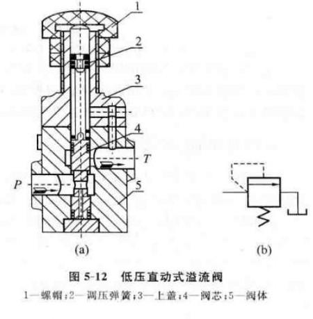 二级压力溢流阀的工作原理及结构是什么图片