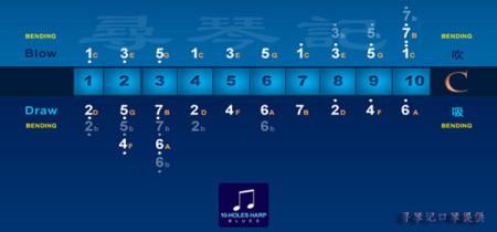 布鲁斯口琴的音阶 怎么分布的?图片