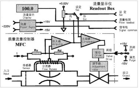 电压太高会造成电磁阀发热继而影响流量,太低会造成电磁阀打不开等