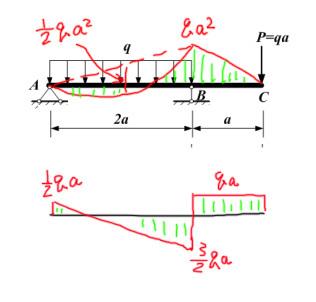 如图题目,绘制梁的弯矩图及剪力图,全梁均为矩形截面