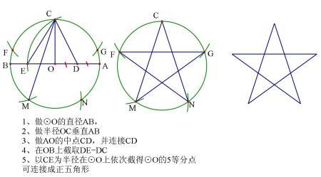 求个画正五角星的步骤图! 感谢