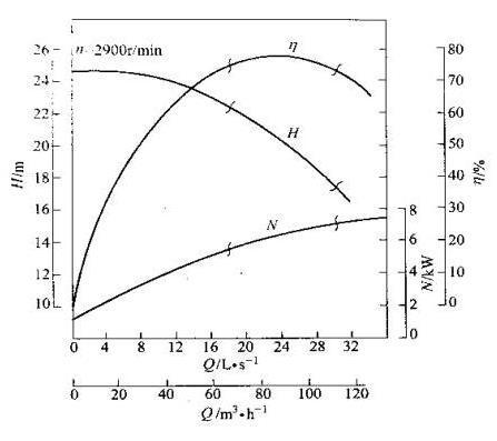 离心泵的特性曲线都有哪些?厨房半腰门设计图图片