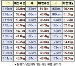 16岁1米65的标准体重是多少斤