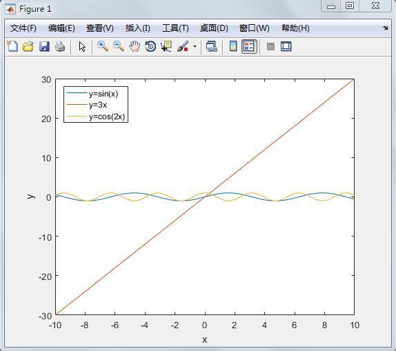 matlab绘制了多条函数,在同一图中,让这几设计室内的图片