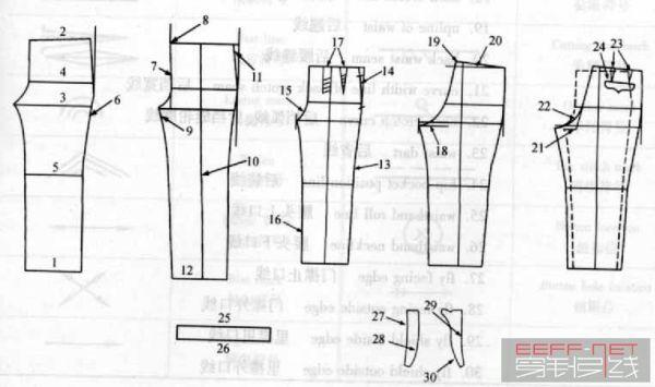 服装不能CAD部位各裤子英文翻译cad打板里面粘贴复制图片