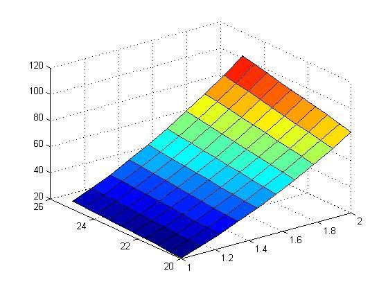 matlab绘制二元图像函数Z=x+y(x^2)x取(1,2)y取余姚设计院图片