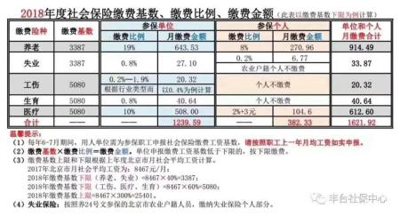 北京市最低社保工资标准是多少钱一个月 劳动法咨询专题 法...