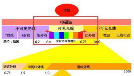 为什么光纤通信只用不宽的 近红外波段(800~1700nm),而不是把它们都