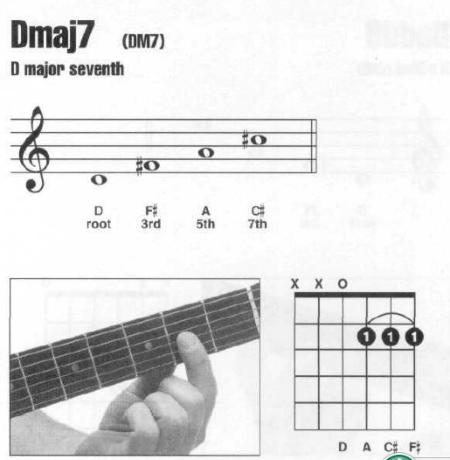 钢琴dmaj7和弦怎么按 答:d ♯f a ♯c 吉他基本和弦指法图片