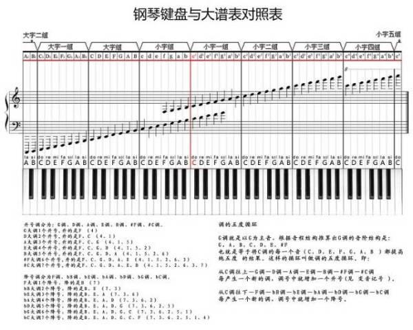 怎么看五线谱,找到钢琴对应的键?