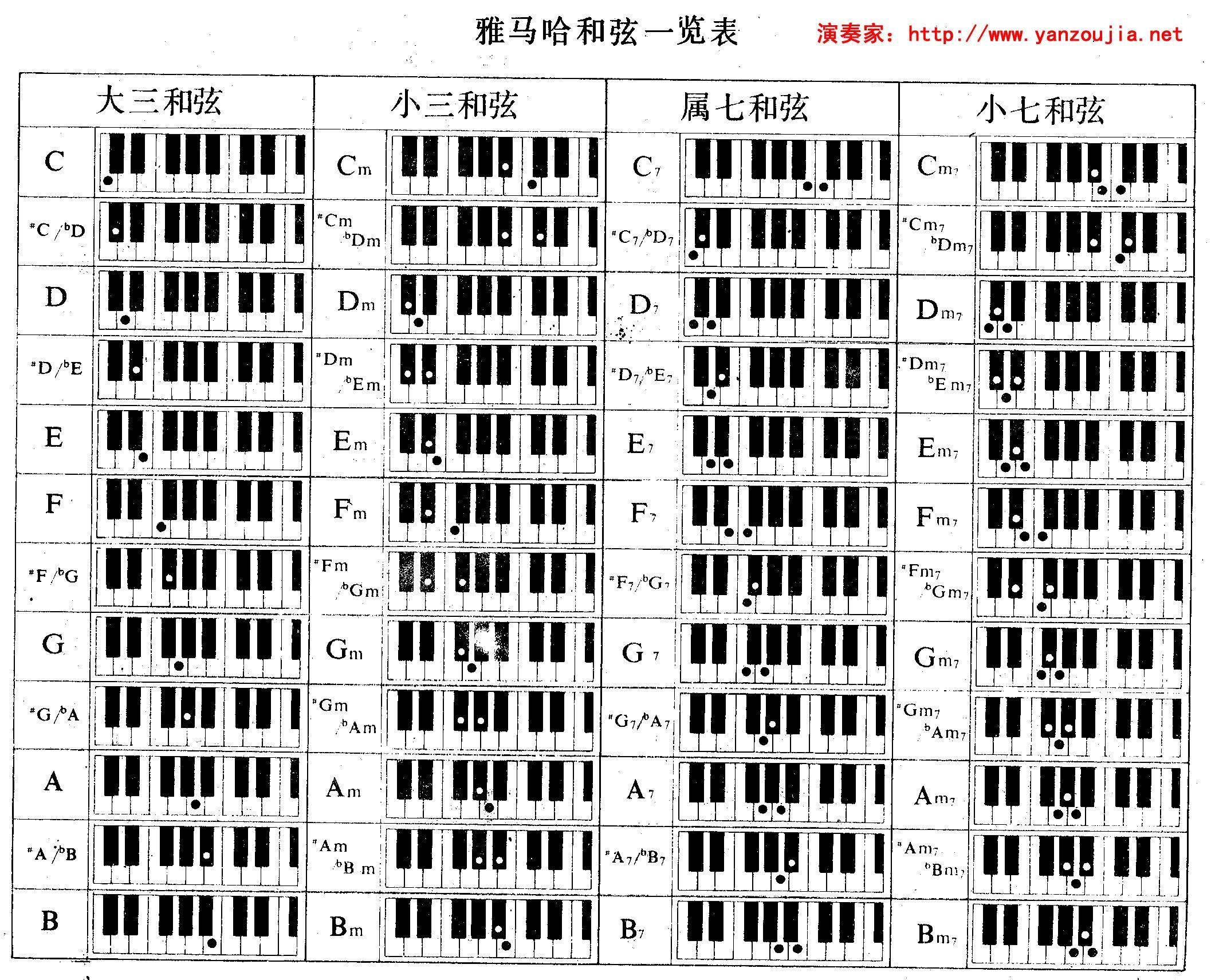 电子琴和弦问题图片