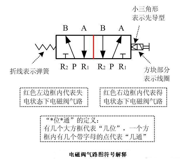 上海力典阀业的两位三通电磁阀的工作原理是什么?图片