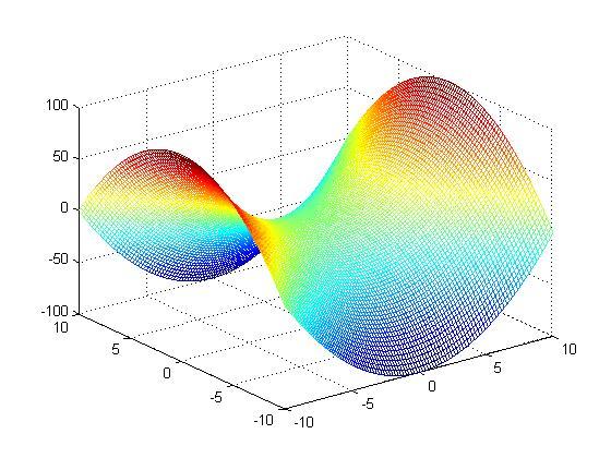 �zf��b-��#y.'z(�_用matlab如何画马鞍面,方程:z=x^2-y^2