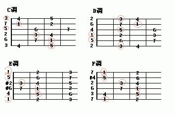第三点是c调的c和弦是一级和弦,由c调音阶中的1,3,5组成,d调的d图片