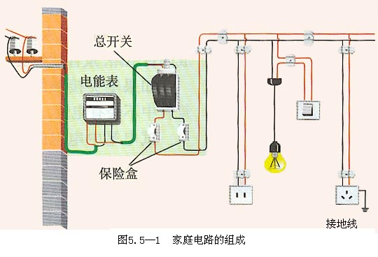 家庭电路的组成:主要组成部分有进户线(也叫电源线),电能表,总开关