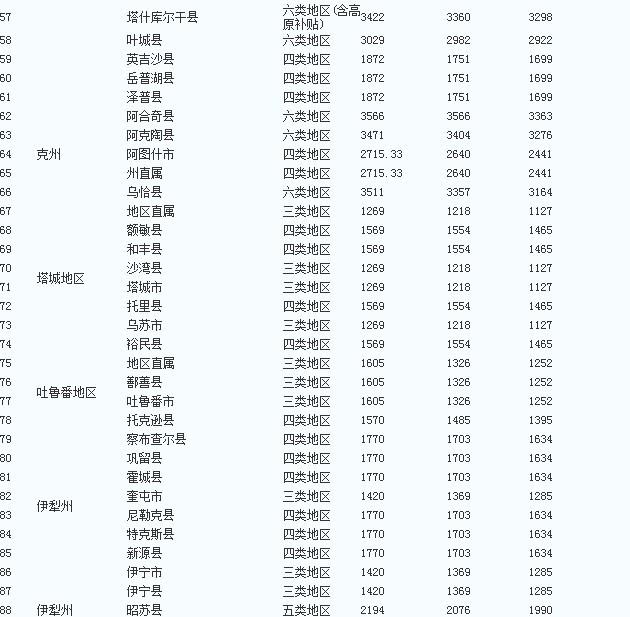 新疆特岗教师工资多少钱?谢谢啦图片
