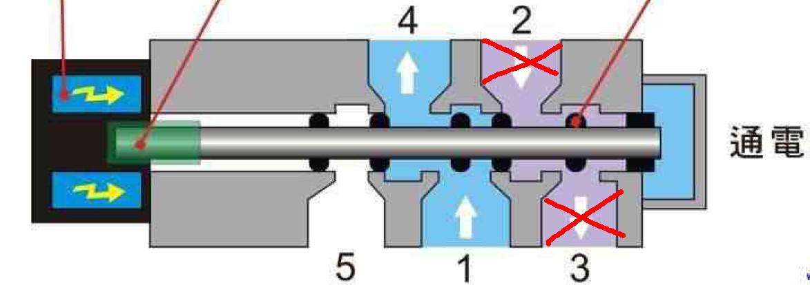 两位五通电磁阀使用求助
