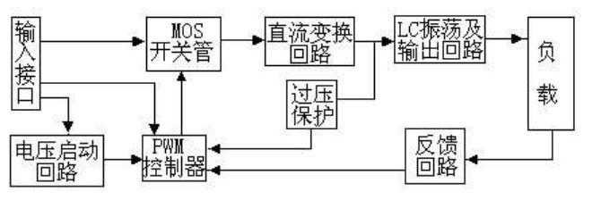 逆变器的工作原理:   1.直流电可以通过震荡电路变为交流电   2.