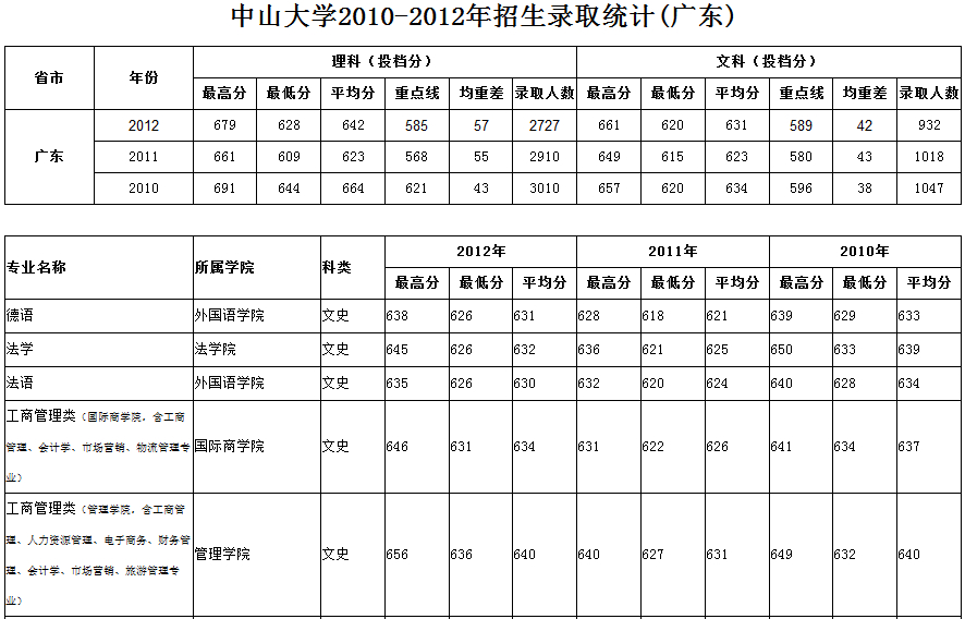 近三年中山大学录取分数线 广东文科,所有专业的都发上来