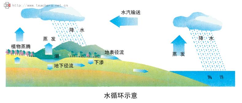 全球水循环和水平衡是怎样实现的