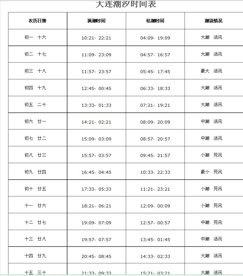 求2013大连潮汐表
