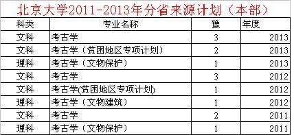 北大考古系分数线2019