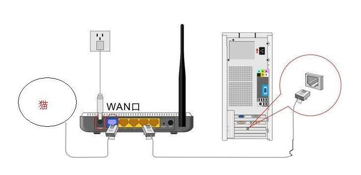 猫和路由器区别_168.3.1 全部重启后,用网线连接路由器的wan口与光猫即可.