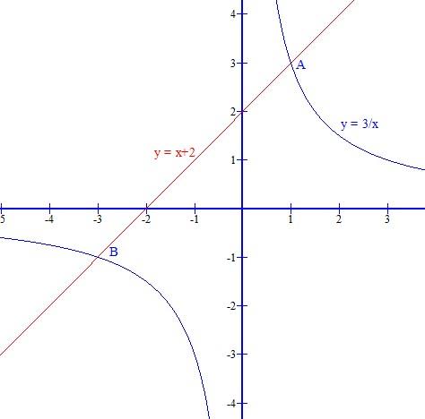 北京��b>��nK��x��kXz�_反比例函数y=x分之k的图像与一次函数y=mx b的图像交于点a(1,3),b