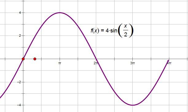 求用五点作图法画一函数图象