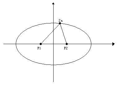 椭圆的画法与证明