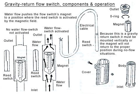 利用干簧管的开关再经过简单电路如可控硅,继电器等就可以控制较大
