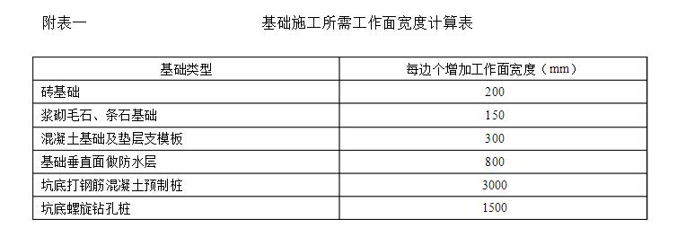 土方工程报价单范本_可包括在挖基础土方报价内.