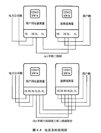 接线一般是1,3接进线,2,4接出线,相线(火线)必须接入电表的电流线圈的