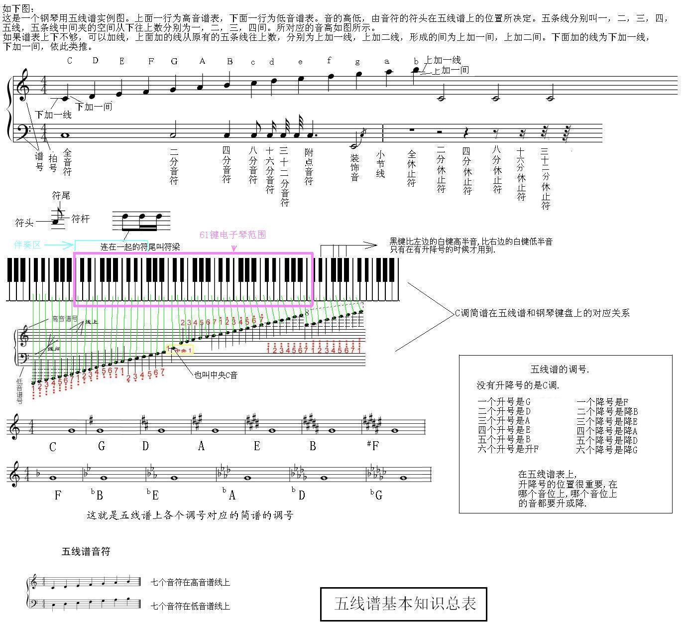 以钢琴键盘为标准,详细列举音名和相对应的唱名(简谱)图片