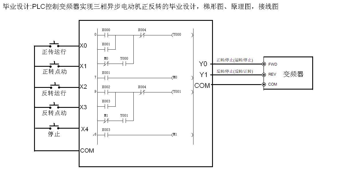 设计主电路图,列出plc控制i/o(输入/输出)元件地址分配表,根据加工