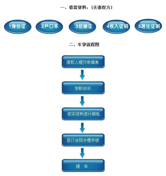 车贷流程的流程图片