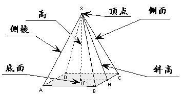 四棱锥表面积计算公式