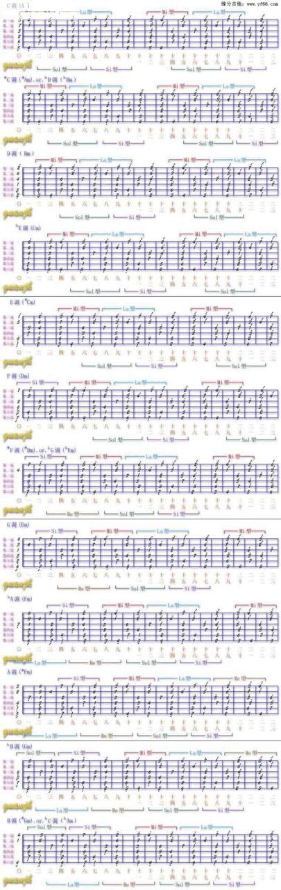 吉他简谱的七个音阶在的哪个部位
