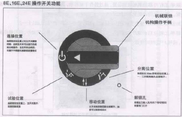 抽屉式开关柜门上操作手柄旁线形下载的意思是,请园林设计cad符号表示图片