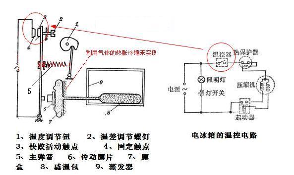 采样电路,放大,比较,电子开关等组成的,精度比机械式的温控器高很多.