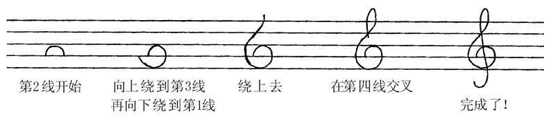 五线谱高音谱号怎样画?