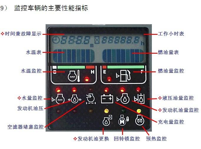 小松pc200 6挖掘机仪表盘设置的代码分别是什么?