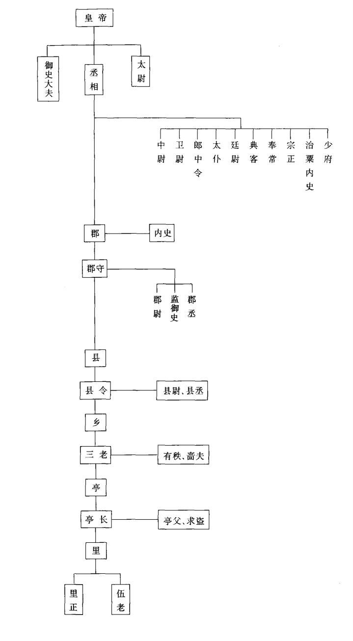 用结构图展示秦朝君主专制中央集权制度的形式