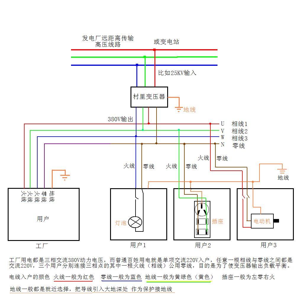 家里的电线路如何连线的,从变压器拉到家的,最好有图谢谢图片