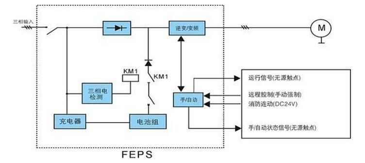 说明:        当三相输入电正常时经整流给逆变器提供直流电,同时充电