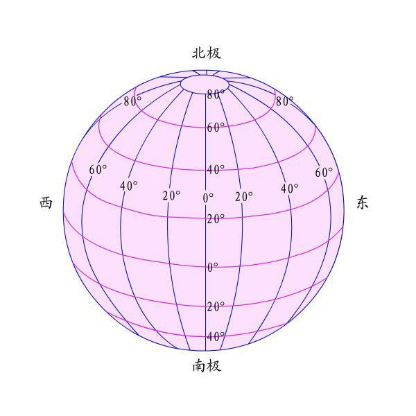 地球的经纬线,南半球北半球 图!