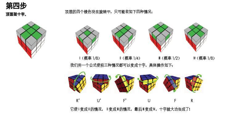 三阶魔方第三层公式(高手教教)